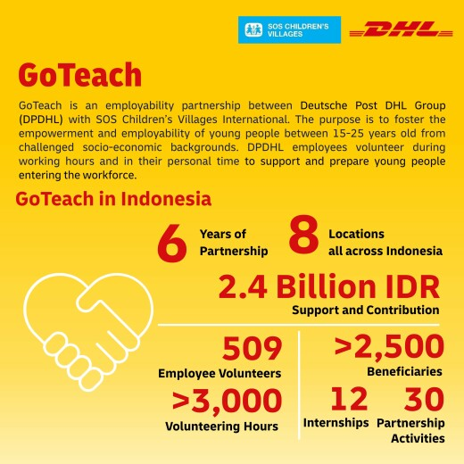 DHL Donates to SOS Children's Villages in Indonesia